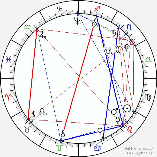 Laura Haddock wikipedie wiki 2018, 2019 horoskop
