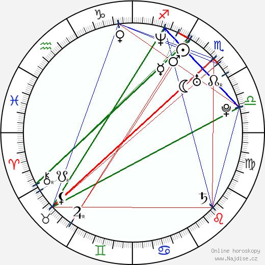 Laura Harris wikipedie wiki 2019, 2020 horoskop