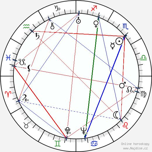 Laura La Plante wikipedie wiki 2017, 2018 horoskop