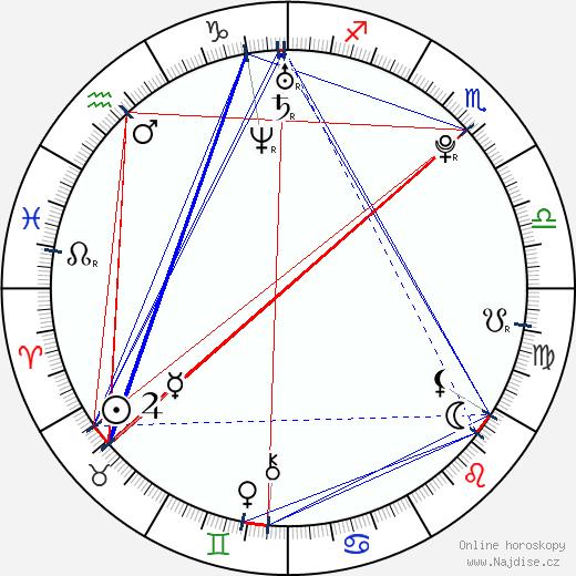 Laura Lepistö wikipedie wiki 2018, 2019 horoskop