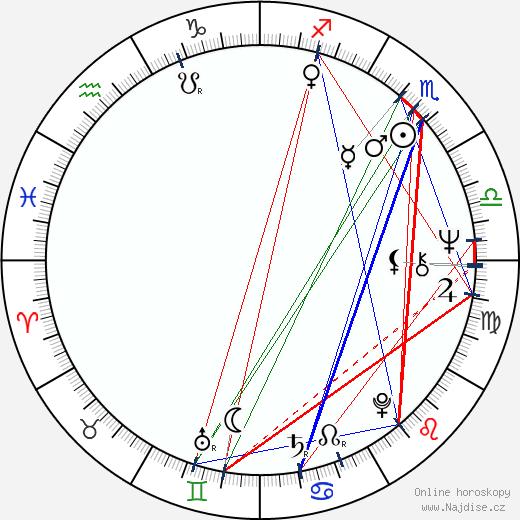 Laura Troschel wikipedie wiki 2018, 2019 horoskop