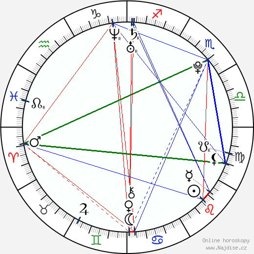 Laura Wiggins wikipedie wiki 2020, 2021 horoskop