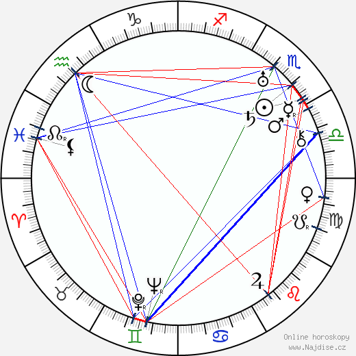 Laura Želenská wikipedie wiki 2018, 2019 horoskop
