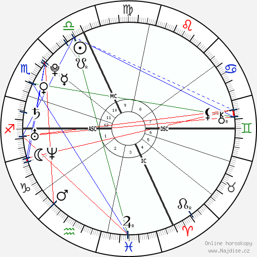Laure Manaudou wikipedie wiki 2020, 2021 horoskop