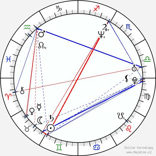 Laurel Holloman wikipedie wiki 2019, 2020 horoskop