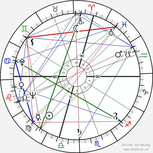 Lauren Bacall wikipedie wiki 2019, 2020 horoskop