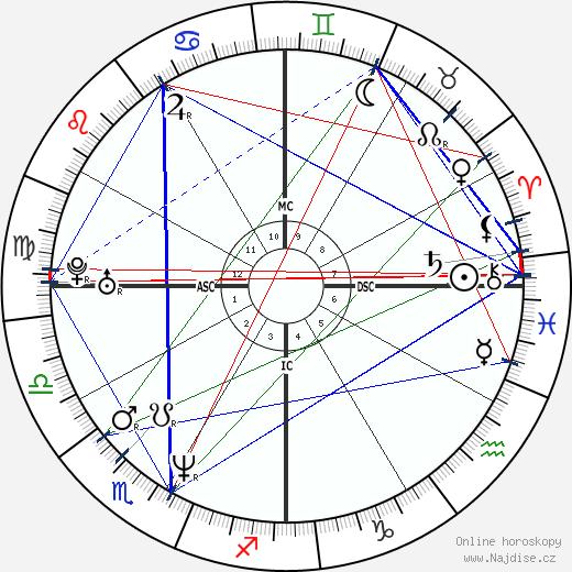 Lauren Graham wikipedie wiki 2020, 2021 horoskop