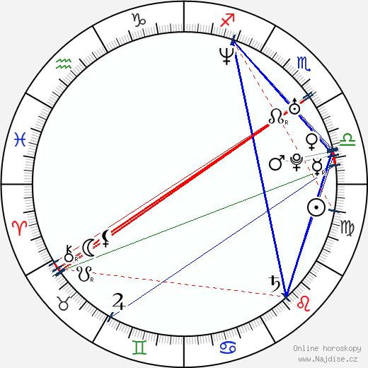 Lauren Stamile wikipedie wiki 2020, 2021 horoskop