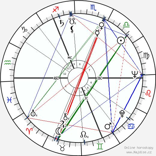 Laurence Harvey wikipedie wiki 2019, 2020 horoskop