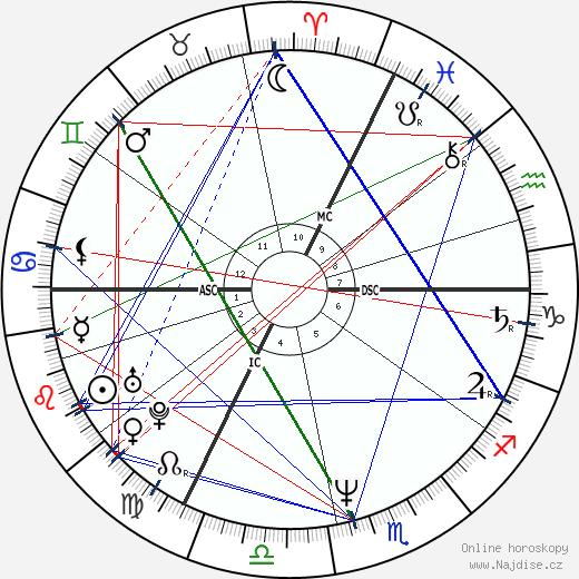 Laurent Fignon wikipedie wiki 2018, 2019 horoskop
