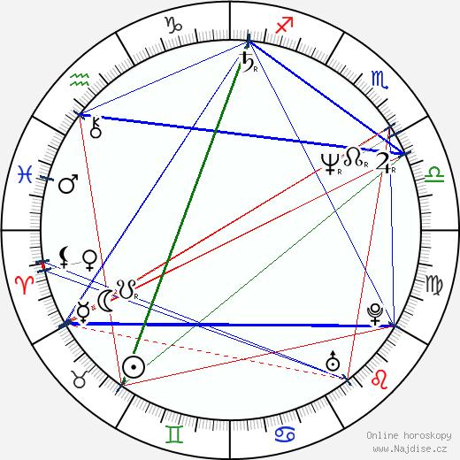 Laurie Bartram wikipedie wiki 2017, 2018 horoskop