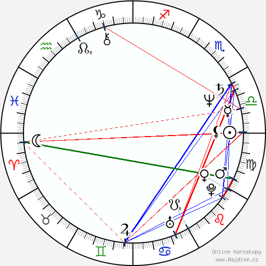 Laurie Bird wikipedie wiki 2018, 2019 horoskop