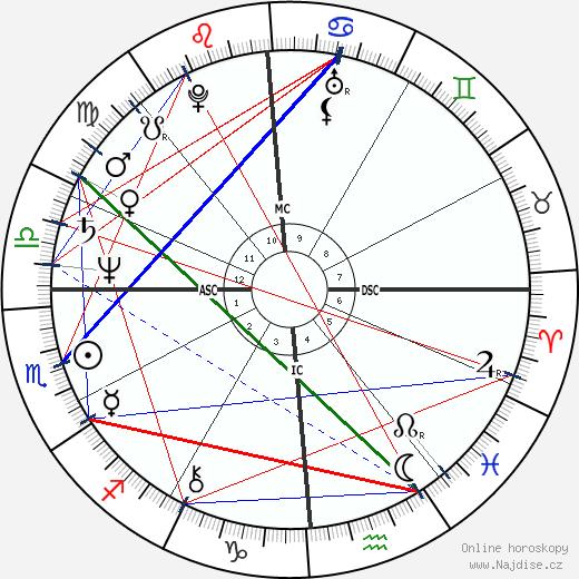 Lawrence O'Donnell wikipedie wiki 2018, 2019 horoskop