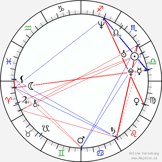 Lawrence Page wikipedie wiki 2019, 2020 horoskop