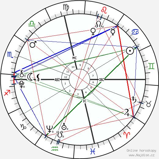 Layla Laseter wikipedie wiki 2019, 2020 horoskop