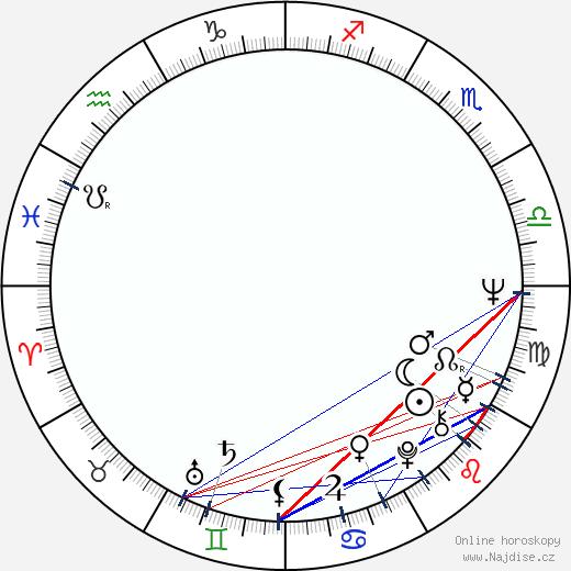 Le Clanché du Rand wikipedie wiki 2019, 2020 horoskop