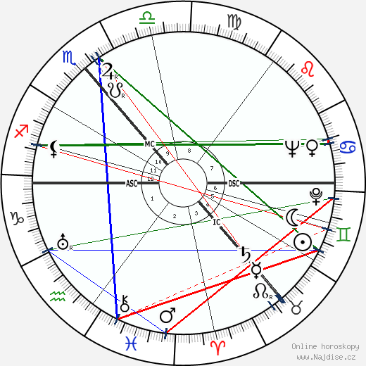 Lea Goldberg wikipedie wiki 2019, 2020 horoskop