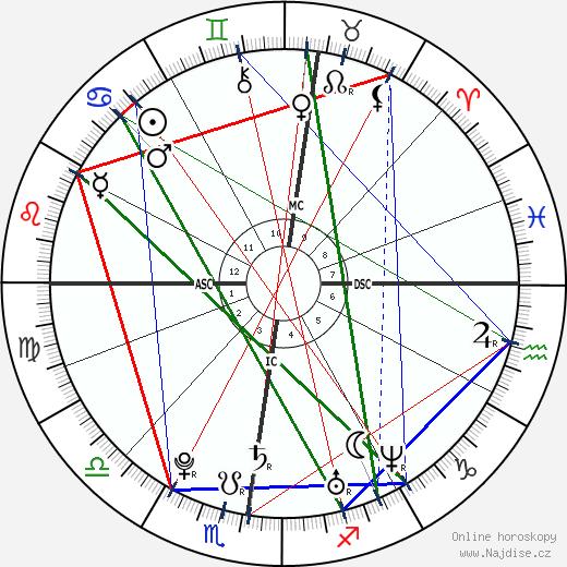 Léa Seydoux wikipedie wiki 2020, 2021 horoskop