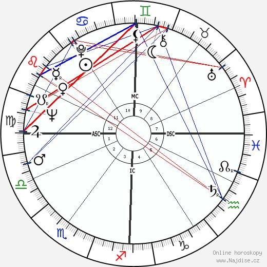 Leandro Faggin wikipedie wiki 2017, 2018 horoskop