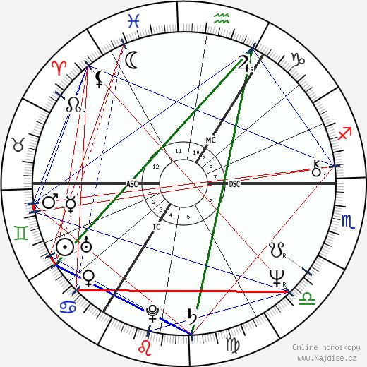 Lech Kaczyński wikipedie wiki 2018, 2019 horoskop