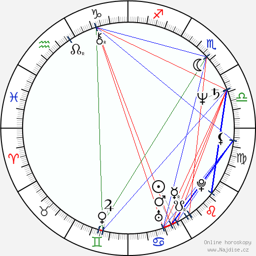 Lee Garlington wikipedie wiki 2020, 2021 horoskop
