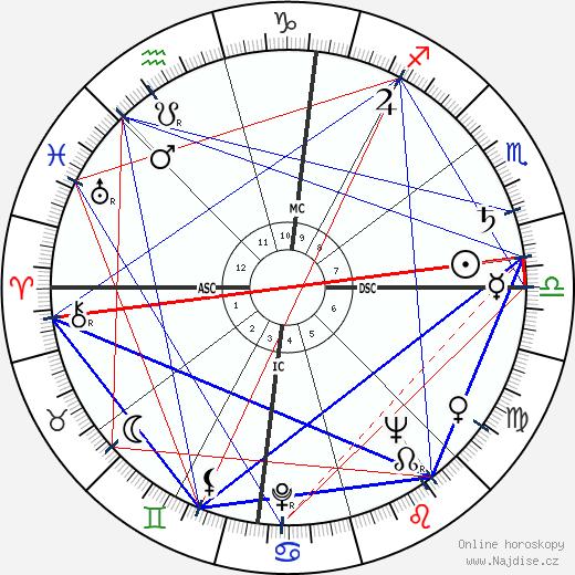 Lee Iacocca wikipedie wiki 2017, 2018 horoskop