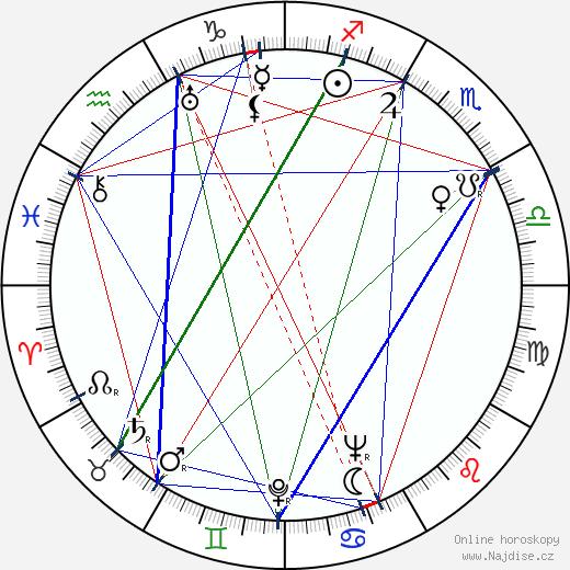 Lee J. Cobb wikipedie wiki 2019, 2020 horoskop