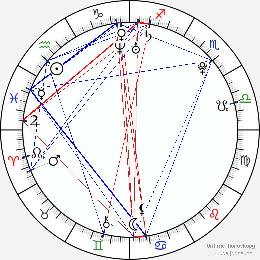 Lee Martin wikipedie wiki 2017, 2018 horoskop