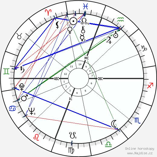 Lee Petty wikipedie wiki 2019, 2020 horoskop
