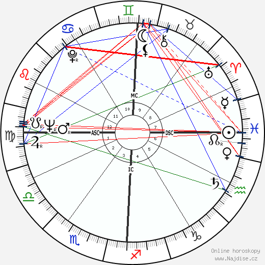 Lee Radziwill wikipedie wiki 2018, 2019 horoskop