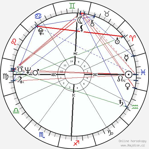 Lee Radziwill wikipedie wiki 2020, 2021 horoskop