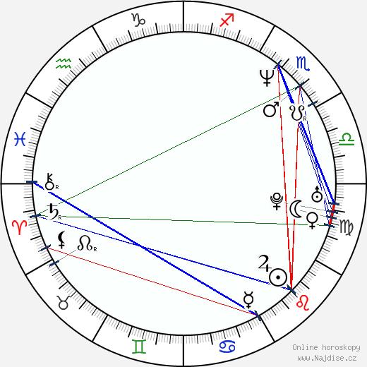 Lee Unkrich wikipedie wiki 2018, 2019 horoskop