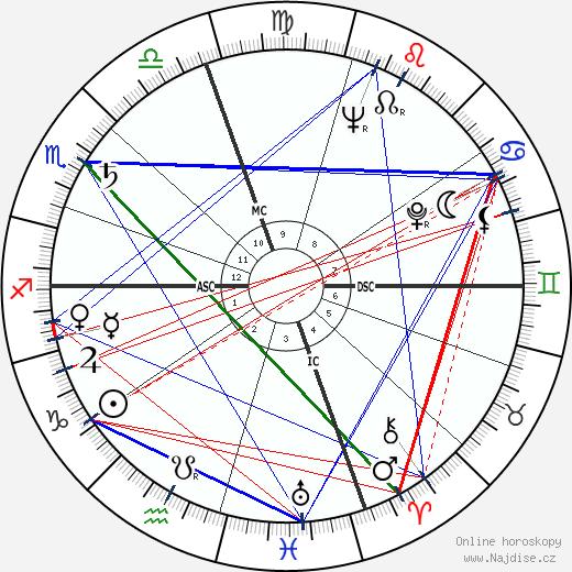Lee Van Cleef wikipedie wiki 2018, 2019 horoskop