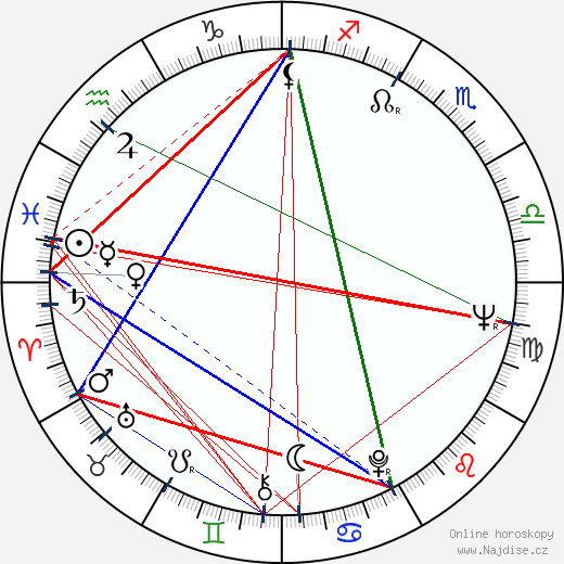 Leena Takala wikipedie wiki 2018, 2019 horoskop
