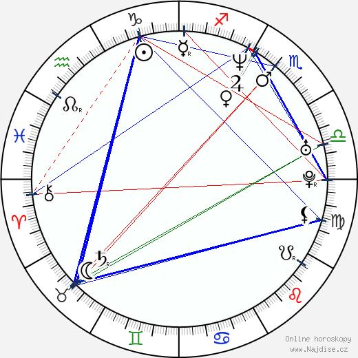 Leena Yadav wikipedie wiki 2018, 2019 horoskop