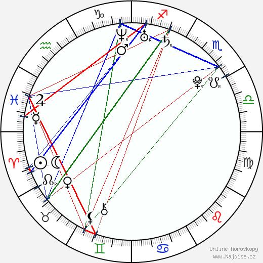 Leighton Meester wikipedie wiki 2019, 2020 horoskop