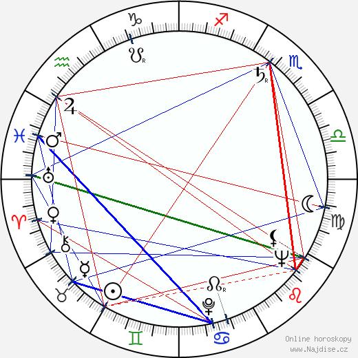 Leila Itkonen wikipedie wiki 2019, 2020 horoskop