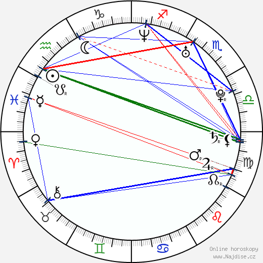 Lejla Abbasová wikipedie wiki 2020, 2021 horoskop