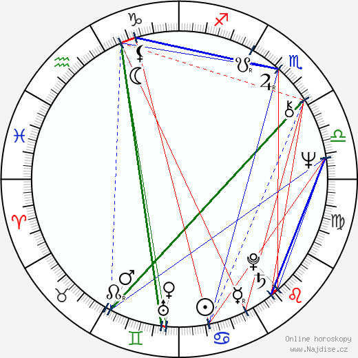 Lembit Ulfsak wikipedie wiki 2019, 2020 horoskop