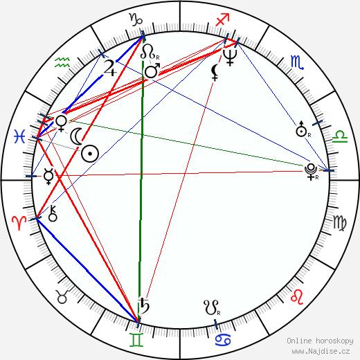 Len Wiseman wikipedie wiki 2020, 2021 horoskop