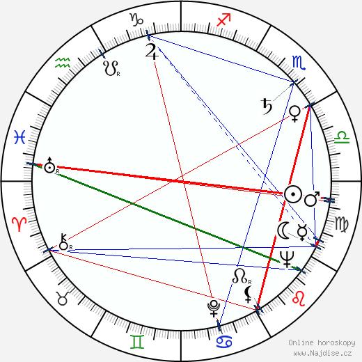 Lena Birková wikipedie wiki 2018, 2019 horoskop