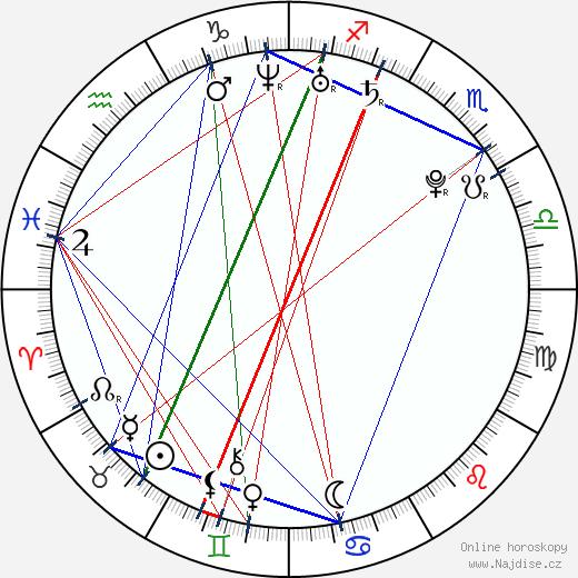 Lena Dunham wikipedie wiki 2019, 2020 horoskop