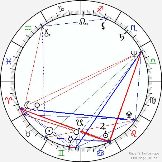 Lena Koppel wikipedie wiki 2019, 2020 horoskop