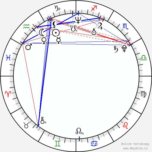 Lena Lauzemis wikipedie wiki 2018, 2019 horoskop