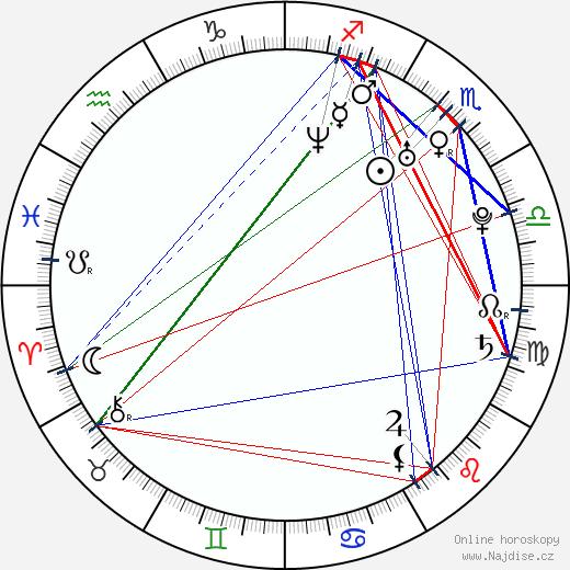 Lena Yada wikipedie wiki 2018, 2019 horoskop