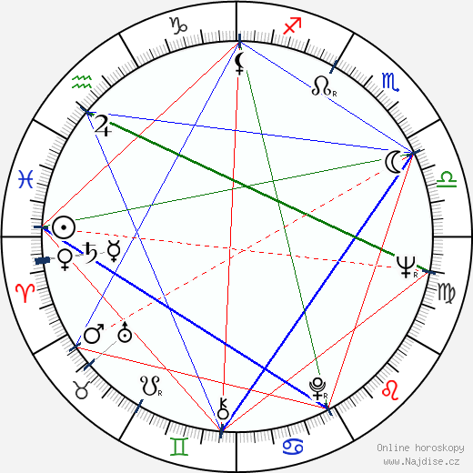 Lenca Ferencak wikipedie wiki 2018, 2019 horoskop