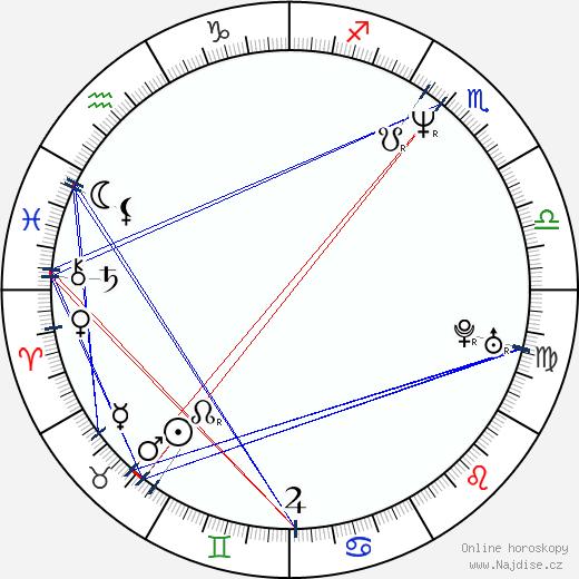 Lenka Černá wikipedie wiki 2018, 2019 horoskop