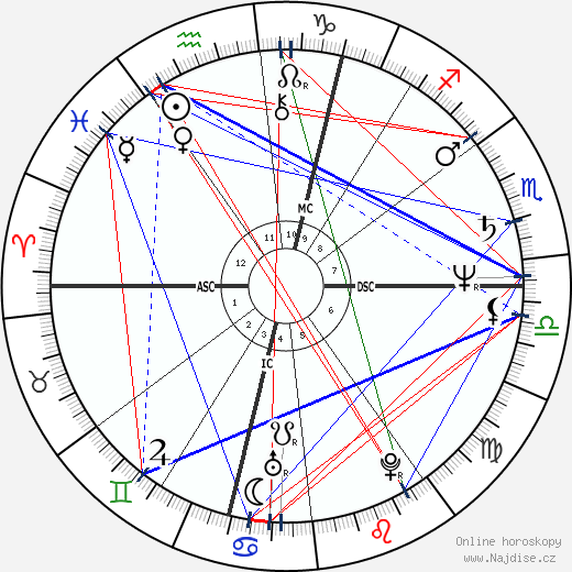 Lenka Filipová wikipedie wiki 2019, 2020 horoskop