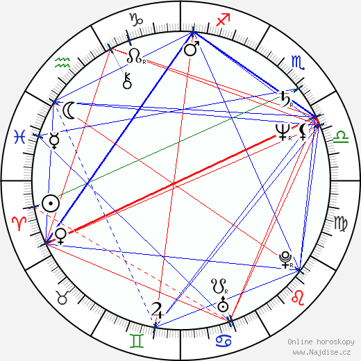 Lenka Kodešová-Skopalová wikipedie wiki 2018, 2019 horoskop