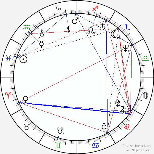 Lenka Kořínková wikipedie wiki 2019, 2020 horoskop